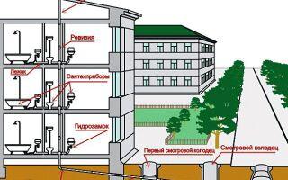 Что такое водоотведение и канализация в квитанции об оплате ЖКХ, как рассчитывается