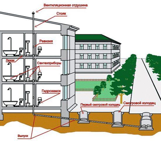 Канализация или водоотведение в МКД